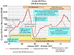 Crude Oil Price Chart 2008 To 2011 History And Analysis Crude Oil Prices