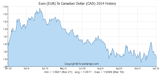 Euro To Cad Chart Euro Eur To Canadian Dollar Cad History Foreign Currency
