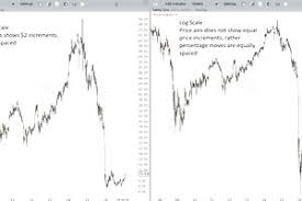 How Linear Arithmetic Price Charts Differ From Logarithmic