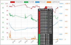 Chart Js Tooltip Example Chart Js Project Status Update Michael Pierre