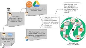 A Flowchart Of The Google Drive Kaziena Feedback Activity