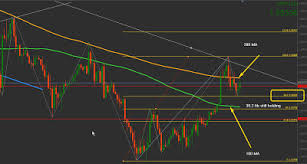 Forex 13 Gbpusd Quick Chart And Fib 26 August
