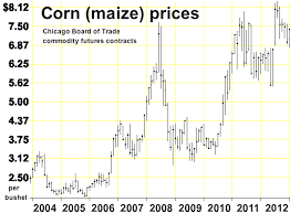 Corn Commodity Price Chart File North American Corn Prices Png Wikimedia Commons