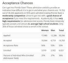 what are the sat requirements for fsu updated quora florida state university