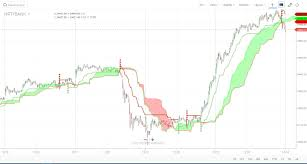 Intraday Trading Technique Combining Ichimoku Cloud And