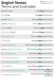 Tenses In English Grammar Chart With Examples Pdf Free Download Tenses English Grammar 16 English Tense Patterns From 4