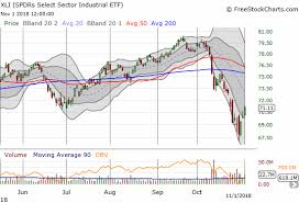 Xli Chart An Extended Oversold Period Ends With Important Footnotes