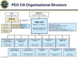 Peo C4i Org Chart 2018 14 Reasonable Peo Organization Chart