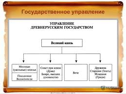 Презентация на тему Русское общество в веке Русское общество  8 Государственное управление