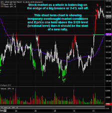 Esignal Charts Etf Trading Strategies Etf Trading Newsletter Esignal