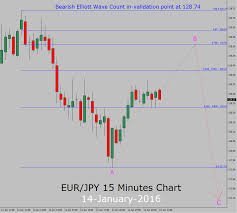 Eur Jpy Live Charts Forex Eur Jpy Chart 1 Minute Forex Scalping Strategy For
