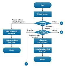 It Help Desk Process Flow Chart Flow Charts Identify And Communicate Your Optimal Process