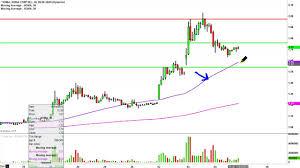 Xoma Ltd Xoma Stock Chart Technical Analysis For 11 04 15