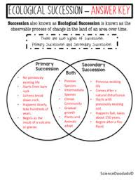 Primary Succession And Secondary Succession Venn Diagram Ecological Succession Primary Versus Secondary