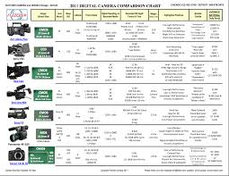Cinematography Online Digital Camera Comparison Cinema