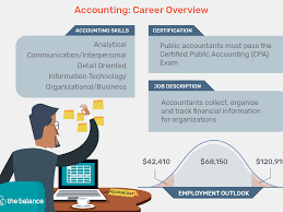 List Of Skills For Employment Accounting Job Description Resume Cover Letter Skills