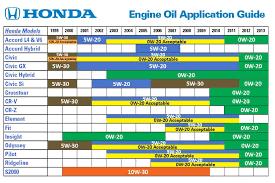Engine Oil Chart For All Vehicles Honda Engine Oil Synthetic Vs Regular Wilde Honda Waukesha