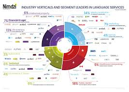 Media Concentration Chart Language Industry Verticals Nimdzi Insights