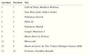 Uk Modern Warfare Was The Best Selling Game This Week