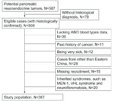 Flowchart Of Patient Selection Download Scientific Diagram