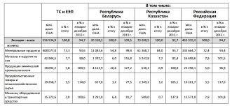 Интеграционные процессы в мировой экономике Динамика экспорта в 2014 г