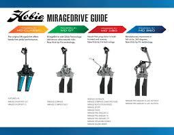 Hobie Miragedrive Guide 2020 Kayak Models West Coast Sailing