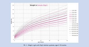 22q Deletion Growth Chart Figure 1 From Growth Charts For 22 Q 11 Deletion Syndrome