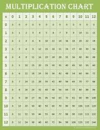Multiplication Chart 0 12 Worksheet Fun And Printable