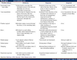 Infant Reflex Integration Chart Neonatal Reflexes Primitive_reflexes Pictures