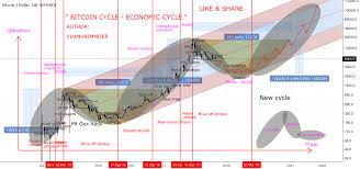 Bitcoin Rainbow Chart Bitcoin Legendary Analysis Long Term For Bitfinex Btcusd