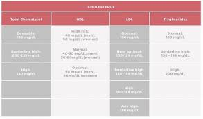 Cholesterol Lab Values Chart Heart Information Center Cholesterol Texas Heart Institute