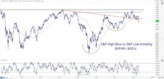 Investors Business Daily 50 Review All Star Charts