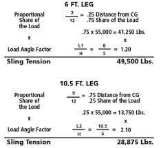 Sling Angle Chart Uk Sling Hitches Lift It Manufacturing