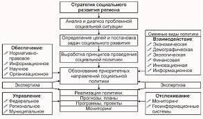 Развитие государственной социальной политики на региональном  Схема стратегии социального развития региона