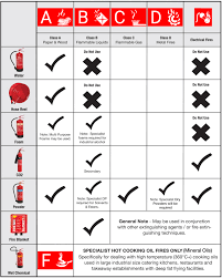The Ultimate Fire Extinguisher Guide Uk Updated Feb 2019