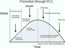 Promotional Strategies Promotion Through Product Life Cycle Business Frameworks