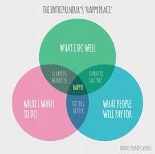 Venn Diagram Purpose