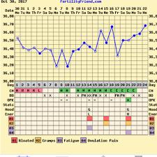 Bbt Chart Possible Ovulation Babycenter