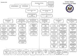 Us State Department Org Chart 2019
