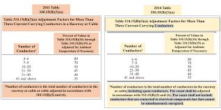 Nec Derating Chart Table 310 15 B 3 A Adjustment Factors For More Than Three