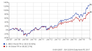 Msci World Index Performance Charts These Global Funds Have Beaten The Msci World At Least 80