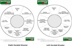 Left Handed Pistol Correction Chart Twuble Shooting