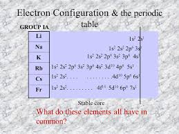 The Periodic Table Objectives Review Discuss Explain Properties ...