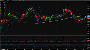 Mfrm Stock Chart Mattress Firm Mfrm Stock Earnings Come In Soft Warrior