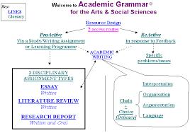 grammar map academic grammar map