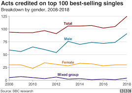 Hip Hop Music Charts 2014 Pop Musics Growing Gender Gap Revealed In The Collaboration