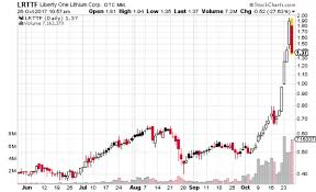 Lrttf Chart Return Of The Lithium Pumps Dumps Liberty One Lithium