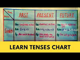 Tenses Simple Chart Learn Tenses In Easy Way How To