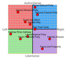 Political Party Chart Political Parties In The Imperial Union Of Planets
