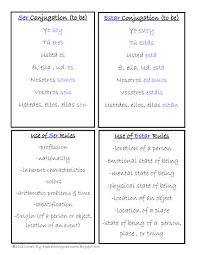 Free Spanish Verbs Ser Estar Tener Vivir Comer